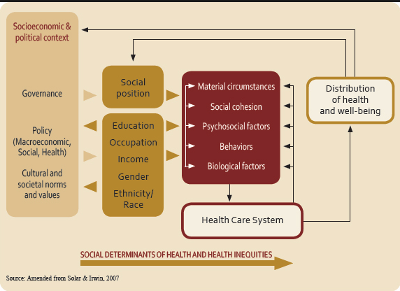 Social determinants of health. #sdoh see @WHO frame. #pubht #publichealth http://t.co/wrzypnJ2RH