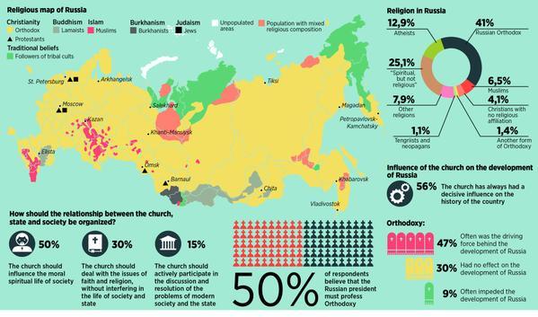 Maps Russia Profile Russian Politics 117