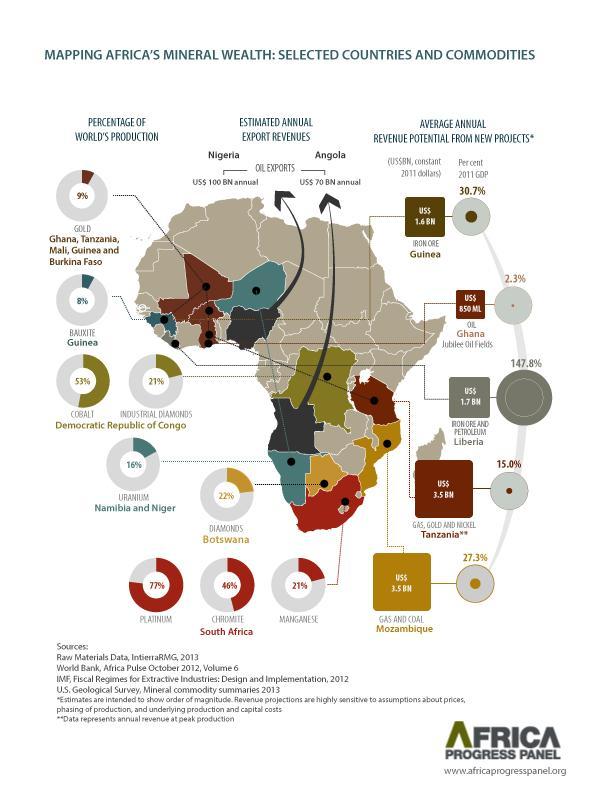 Carte Afrique Ressources Naturelles.Alexandre Kateb On Twitter La Carte Des Ressources