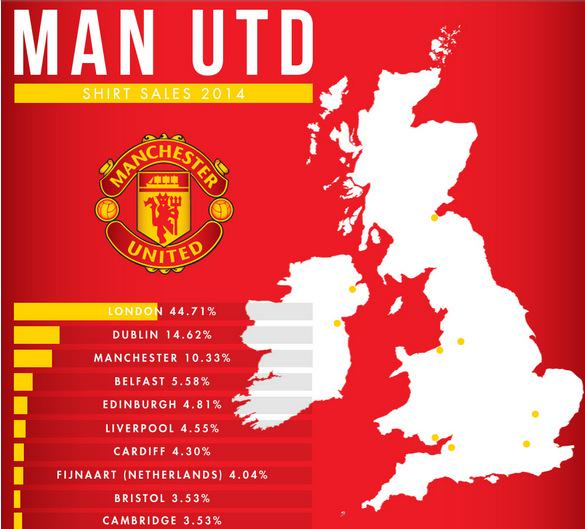 Only 10.33% of Manchester United shirts are bought in Manchester. An amazing 44.71% in London. http://t.co/0AKCieQ1ZR