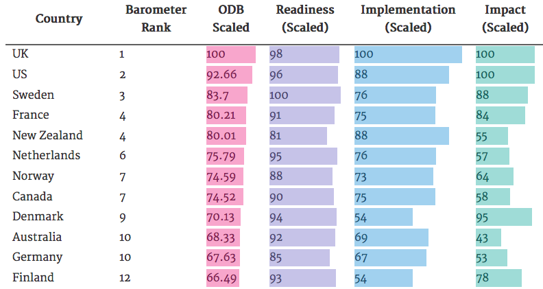Which countries are embracing #opendata?   http://t.co/1zTFxepDzr http://t.co/l8B0uSvFW0