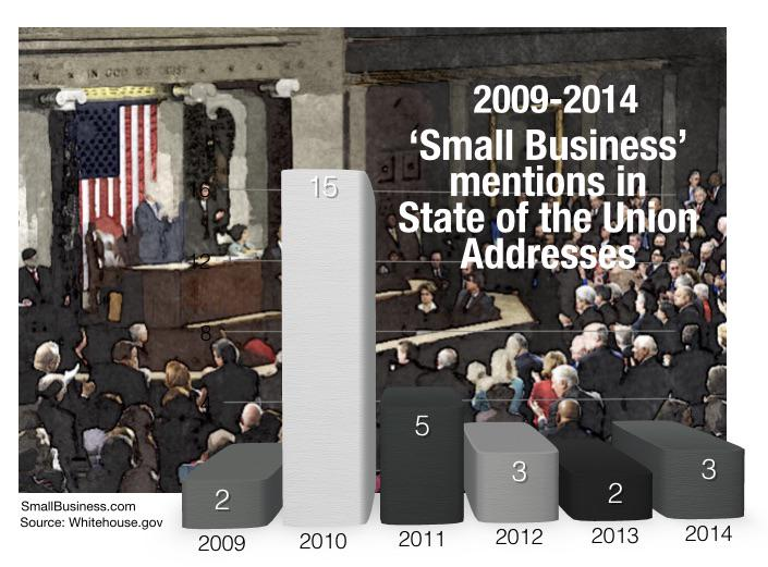 How many times a term like #smallbusiness is mentioned in #StateOfTheUnion can reveal a lot. http://t.co/gSz78SqPZC http://t.co/sJgXIV9pwz