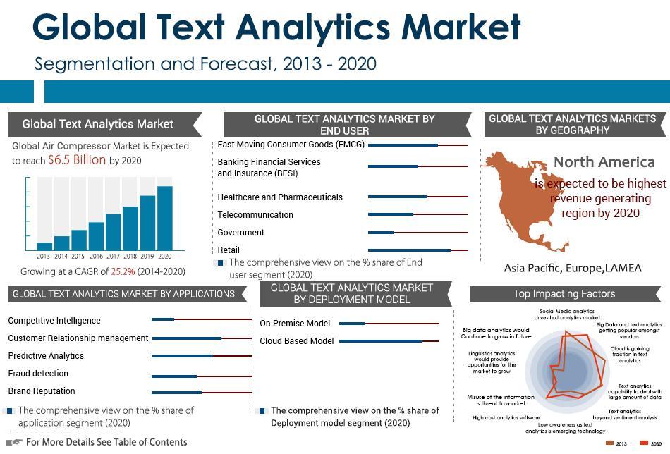 global text market