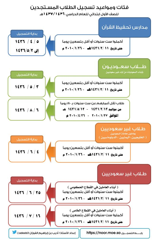 فـئـات ومواعيد تسجيل الطلاب المستجدين للصف الأول الابتدائي لعام 1436 / 1437هـ B81TwoOCAAE7r69.jpg: