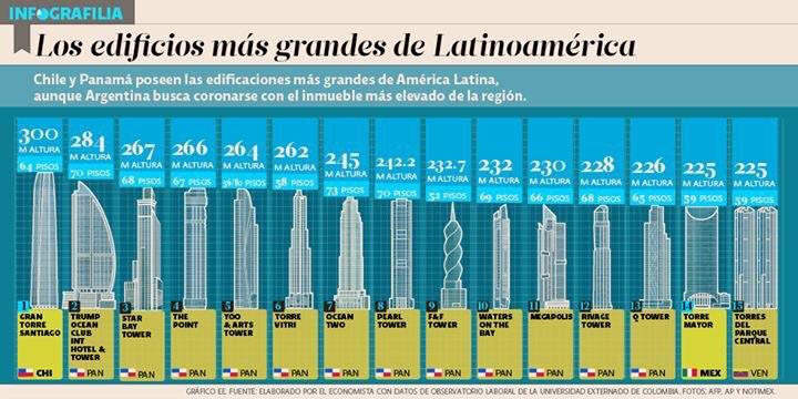 """""""Los edificios más grandes de América Latina"""" 12 de 15 están en #Panama http://t.co/Xd1jcQxXpf"""
