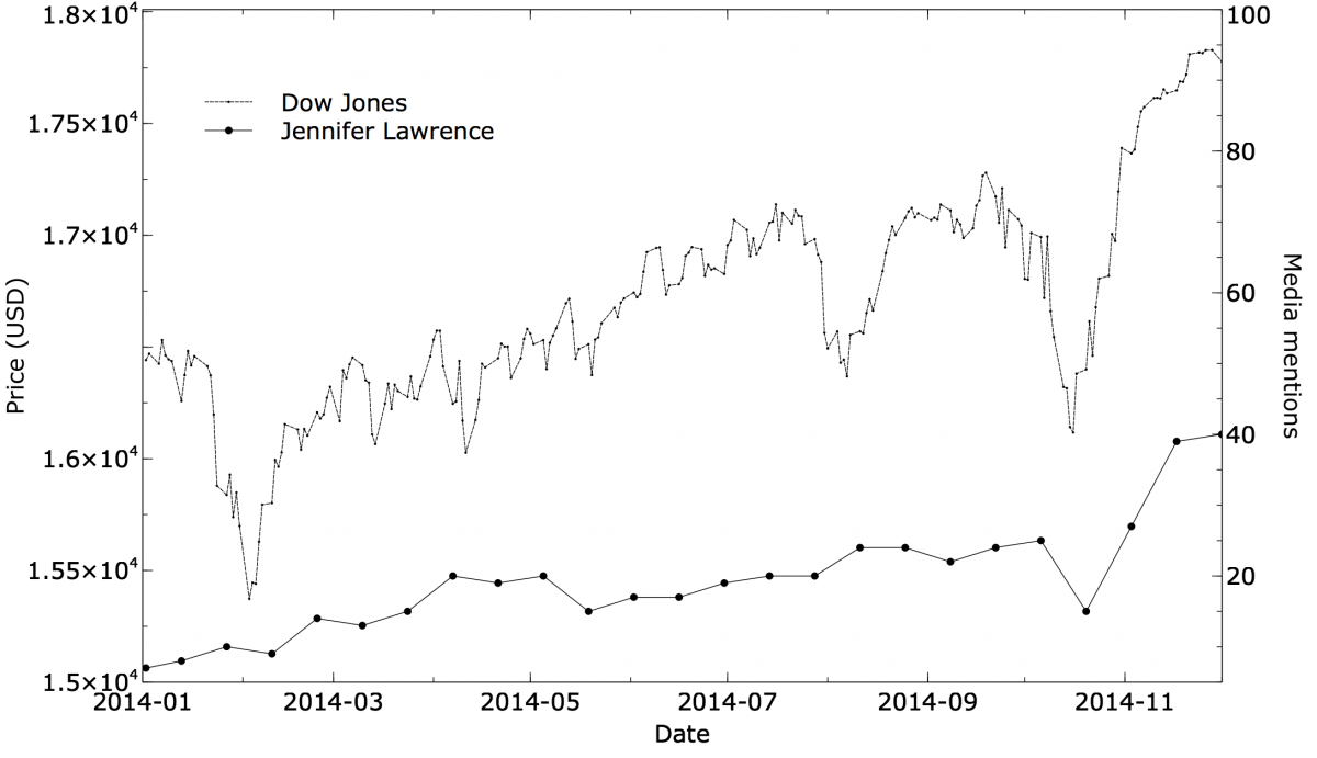 Time series: Dow Jones vs Jennifer Lawrence