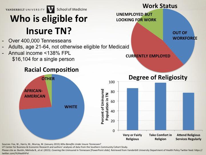TN Uninsured