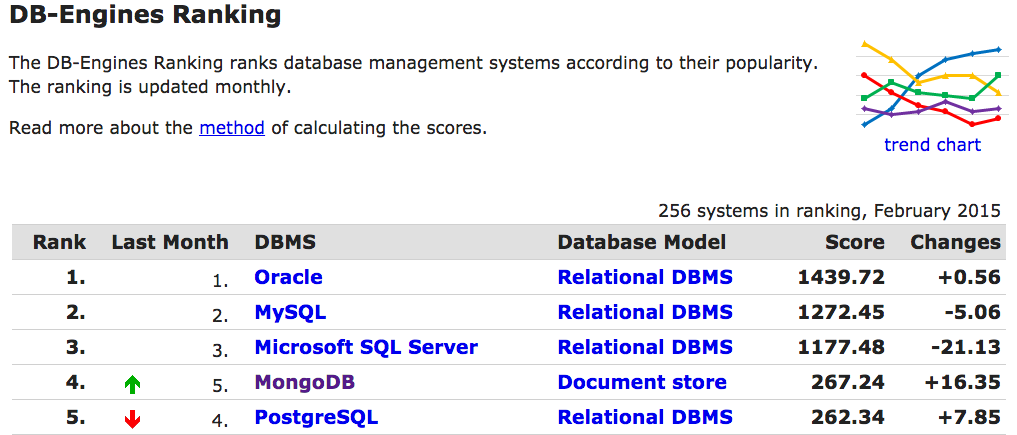 MongoDB now #4 most popular #DBMS according to @DBEngines http://t.co/IiIwo2dJ9j Thanks to everyone who supports us! http://t.co/JZxKDldb8P