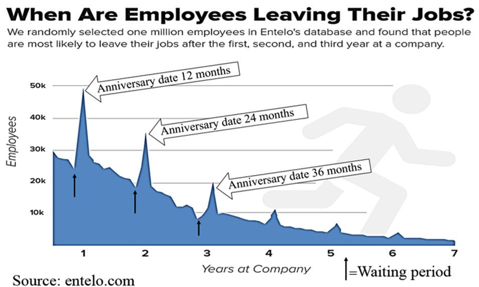 Fascinating #recruitment stat - look when employees leave jobs.  #LinkedIn tell us this every day! http://t.co/pnqkdQEEJ7