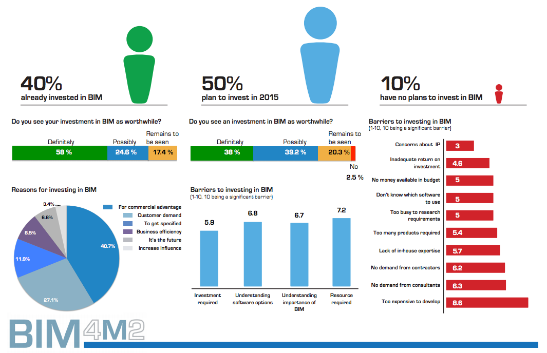 40% of manufacturers surveyed have invested in #BIM, 50% plan to in 2015 #BIM4M2chat http://t.co/H9Hh8eYlLz http://t.co/5yz5qXj0D7