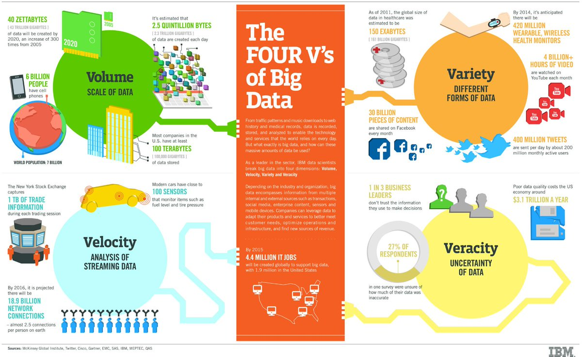 The 4 V's of #BigData  - Volume (how much) - Velocity (how fast) - Variety (what form) - Veracity (how accurate) http://t.co/hqU9IU3qsm