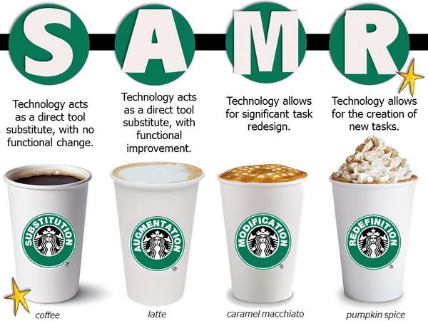 Simplistic view of SAMR (it's much more than this) #ndedchat http://t.co/nVEXnOrVBc