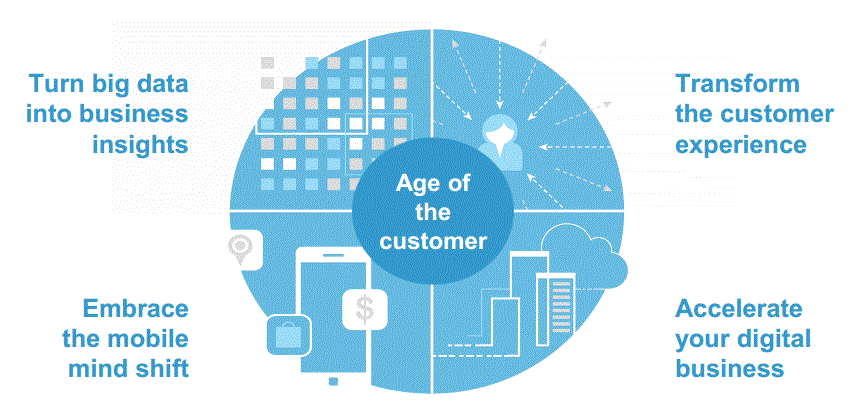 To succeed in the #ageofthecustomer, you must master four business imperatives: http://t.co/WZ76dgujjN