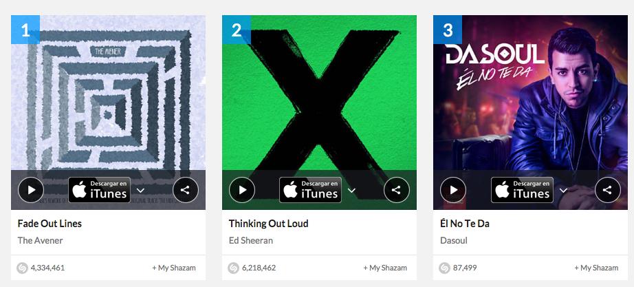 La canción de @DasoulOficial #ElNoTeDa ya está en la posición #3 del Top 100 de España de #Shazam ¡A por el Nº 1! http://t.co/8vOb1i5mnc