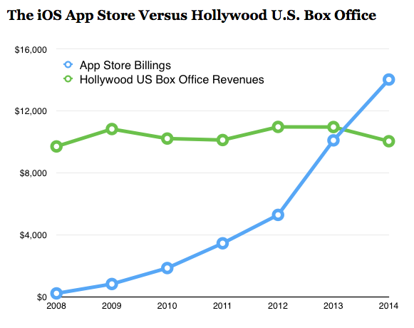 So so dope // #mobile @AppStore has eclipsed Hollywood; distributed $10B in 2014 – http://t.co/menjBC4PoC http://t.co/XSe98Ksgh4