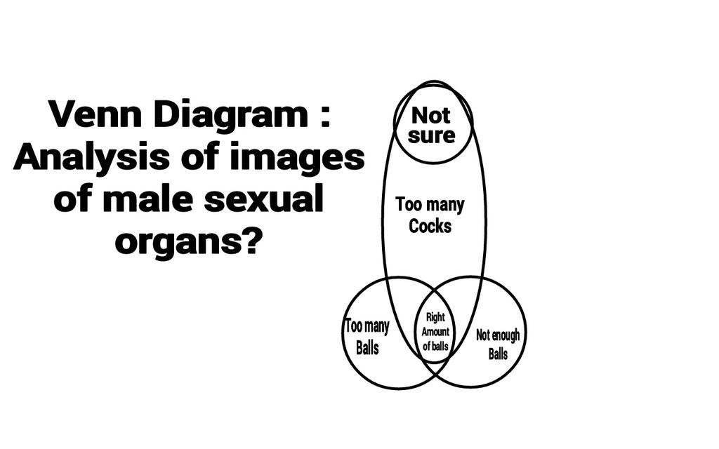 Ifiwasaballoon On Twitter Venn Diagram Analysis Of Images Of Male