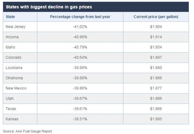 10 states where you can buy the cheapest gas in America http://t.co/rnGH9DSCrK http://t.co/O61hoTloBW