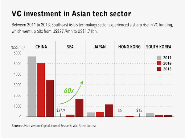 Some amazing #'s on the amount of growth in investments there has been in Southeast Asia. http://t.co/lG13xHGRE1