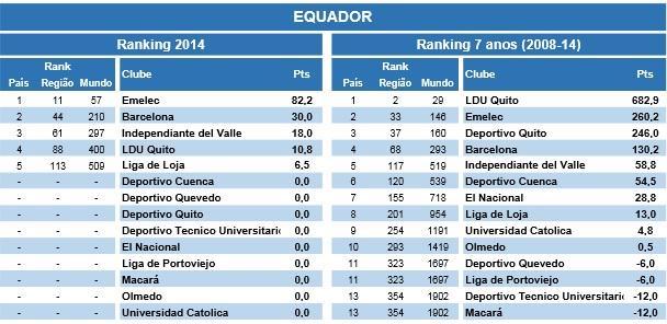 futbolecuador.com - Posición de ecuatorianos en ranking
