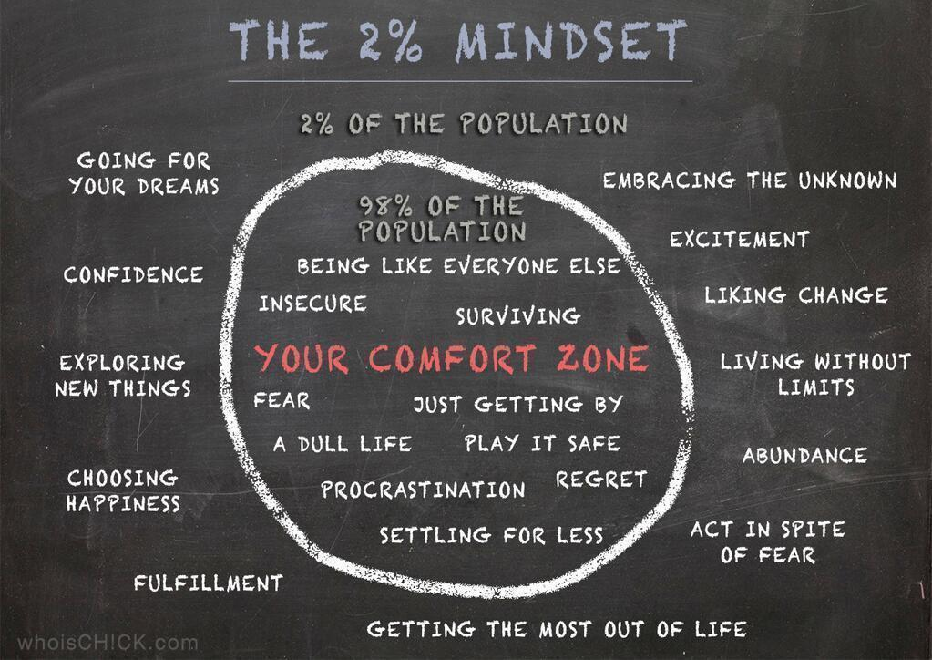 """@RichardsonLiza: The 2% Mindset. http://t.co/V6L91qIiTp via @AngelaAbend"" #aussieED"