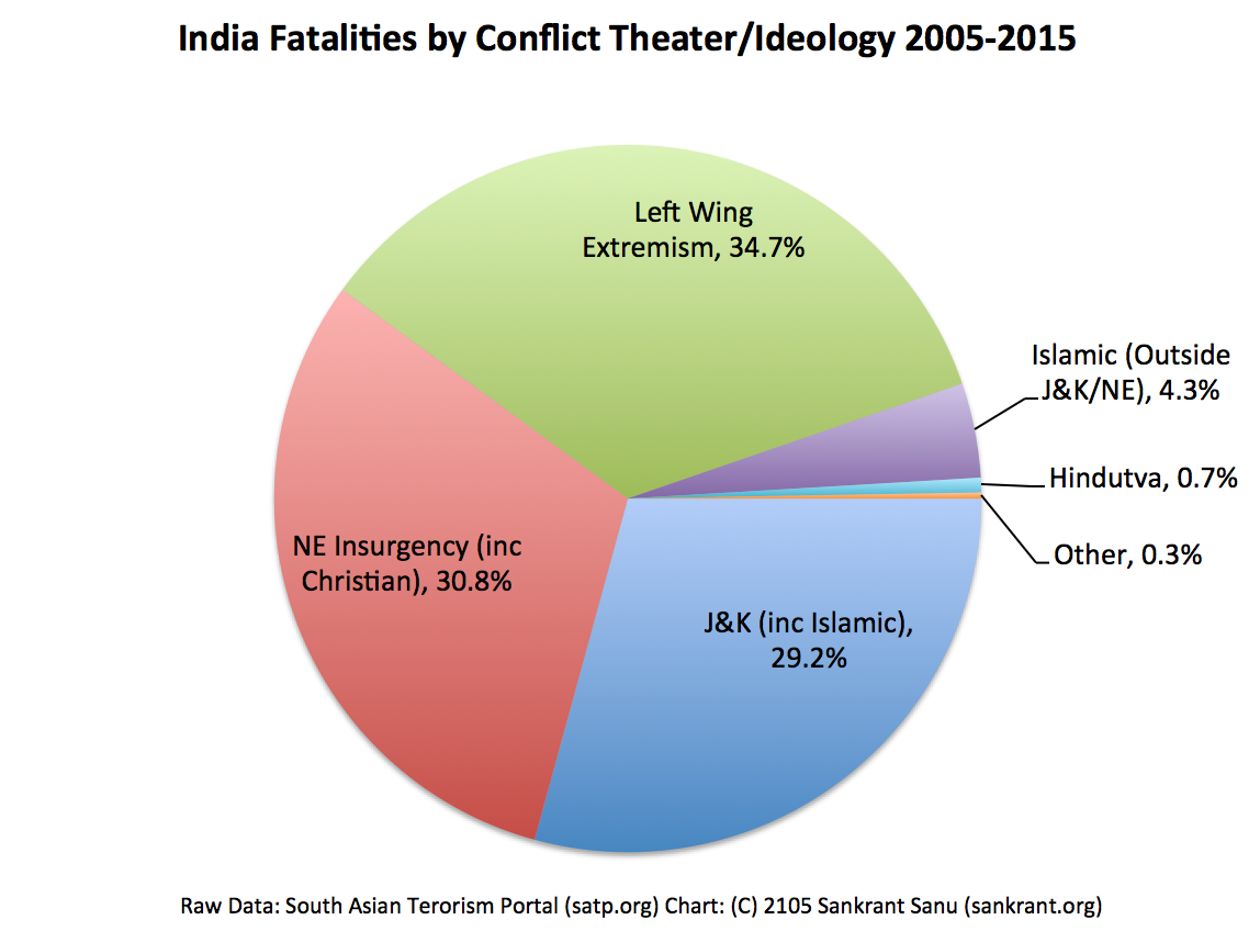essay on left wing extremism Left-wing extremists, popularly known as maoists worldwide and as naxalites1 in india--have been gaining in strength and influence since some time today, the menace of left-wing extremism is the single internal security threat that affects the largest number of states in india.