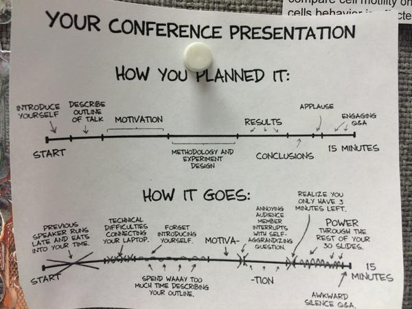 My girlfriend just sent me this. It's hanging up in her lab. Sad but often true #conference RT @EvanDotPro @CatBathie http://t.co/GSiknxLtco