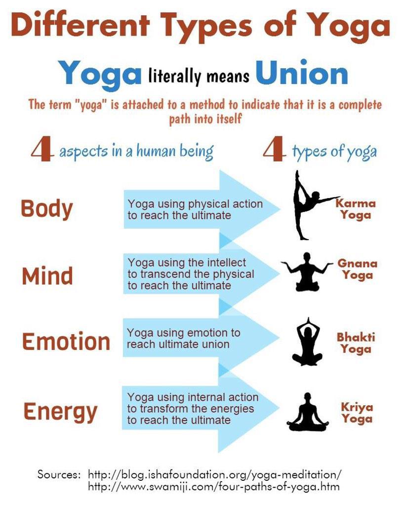 STEPHANIE GERARD On Twitter Yoga Means Union Body Mind Emotion Energy Tco J7AuqM1QjY