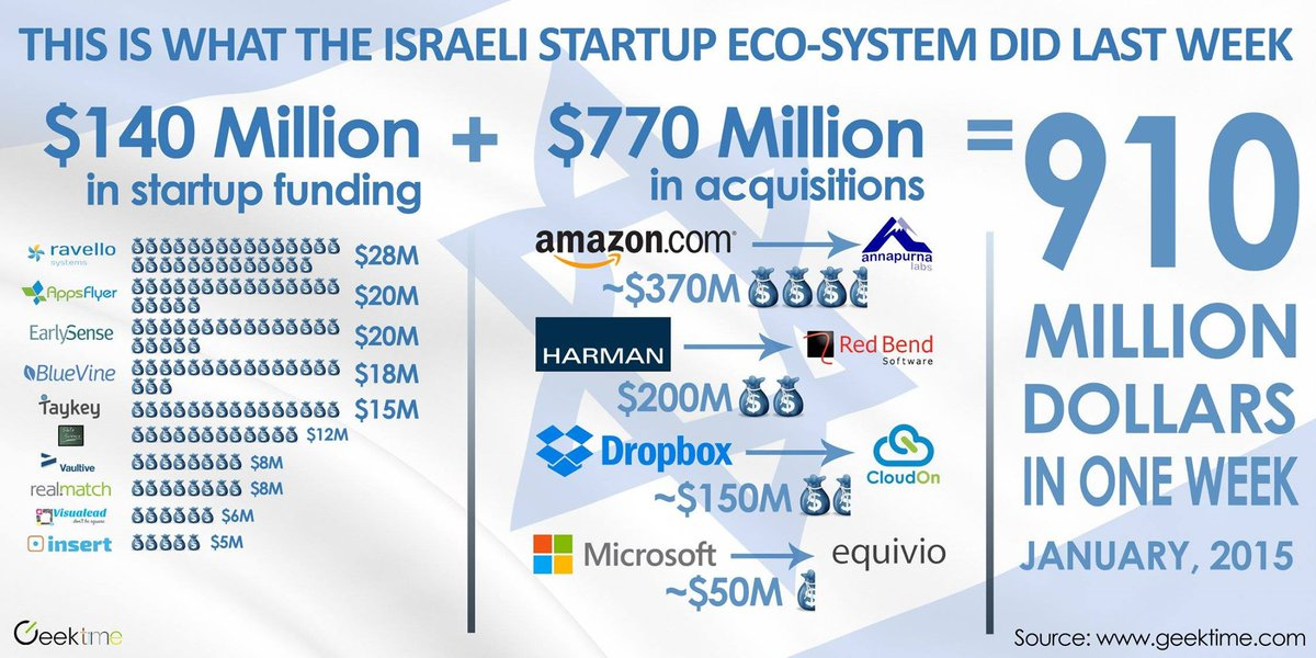 Over $900M in one Week. January 2015, Israel. #startupnation #israel http://t.co/HlvaSLUKQM