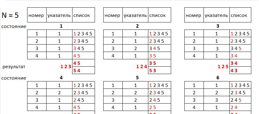 Алгоритм генерации таблицы