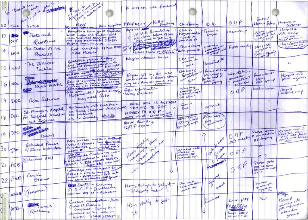 These hand-scribbled @jk_rowling notes are a good reminder that writing isn't about technology. http://t.co/aHgGWVcsOe