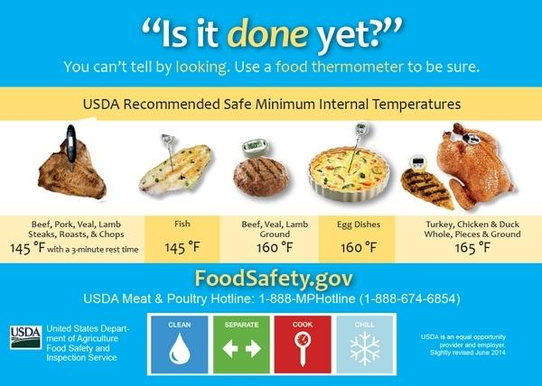 Usda Food Safety On Twitter Chicken Wings Burgers Hot Dogs Oh
