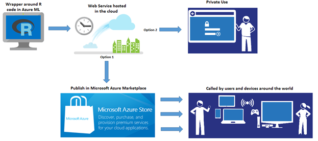 #MachineLearning solutions with R on #Azure ML Marketplace