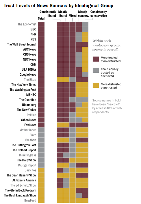 Who is the LEAST TRUSTED news source?  Why it is @limbaugh said PewResearch & who can argue with Pew. #stoprush http://t.co/3Rp2zoORrX