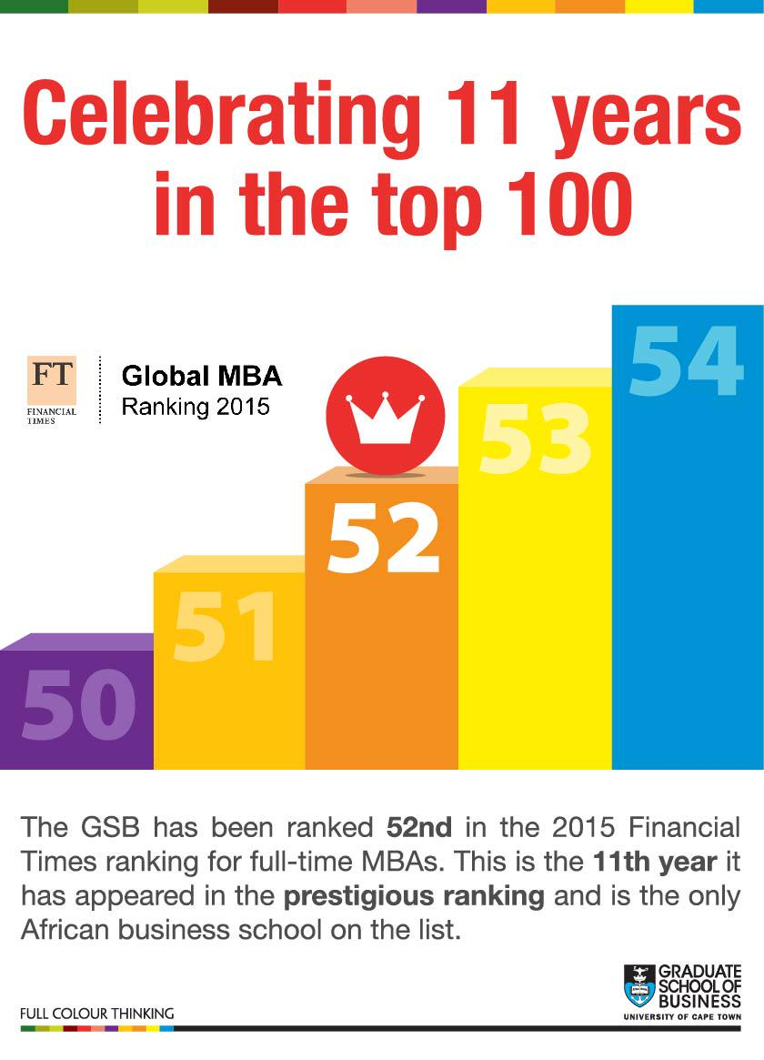 GSB ranked 52nd in the @FinancialTimes Top 100 full-time MBA rankings for 2015. Only African business school on list http://t.co/IPNDMDKXXk