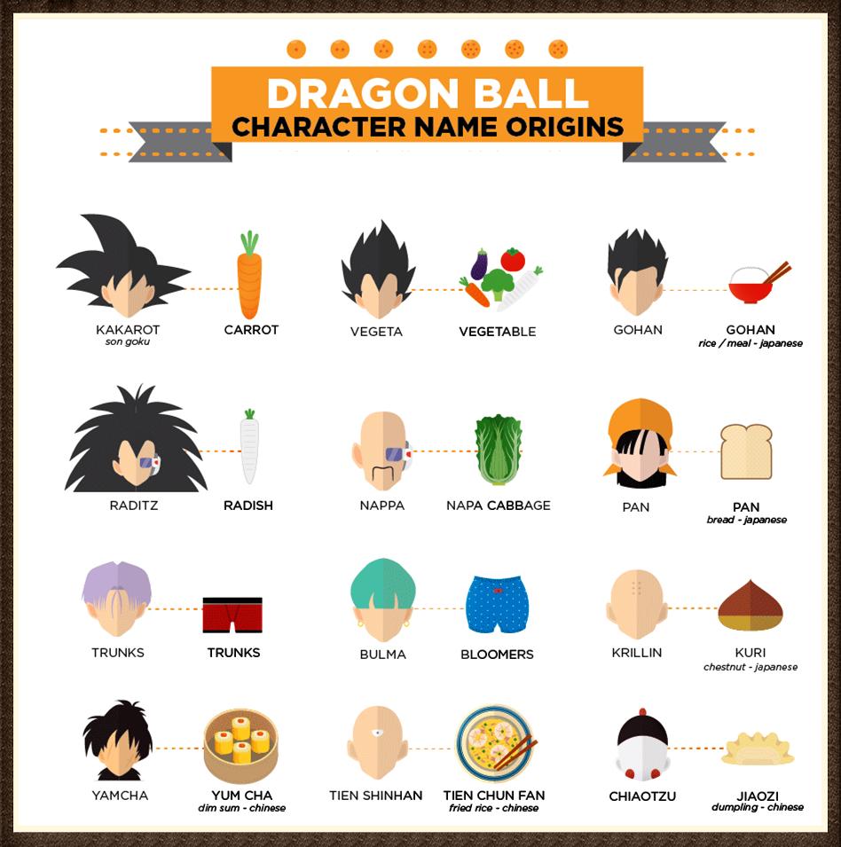 Ý nghĩa tên các nhân vật Dragon Ball