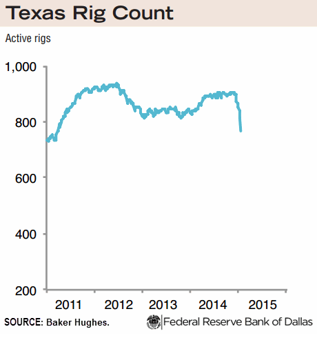 #Texas rig count dropped from 840 at week ending Jan. 2 to 766 at week ending Jan. 16. http://t.co/xkMZMgsfbU http://t.co/JsZJG8CkNy