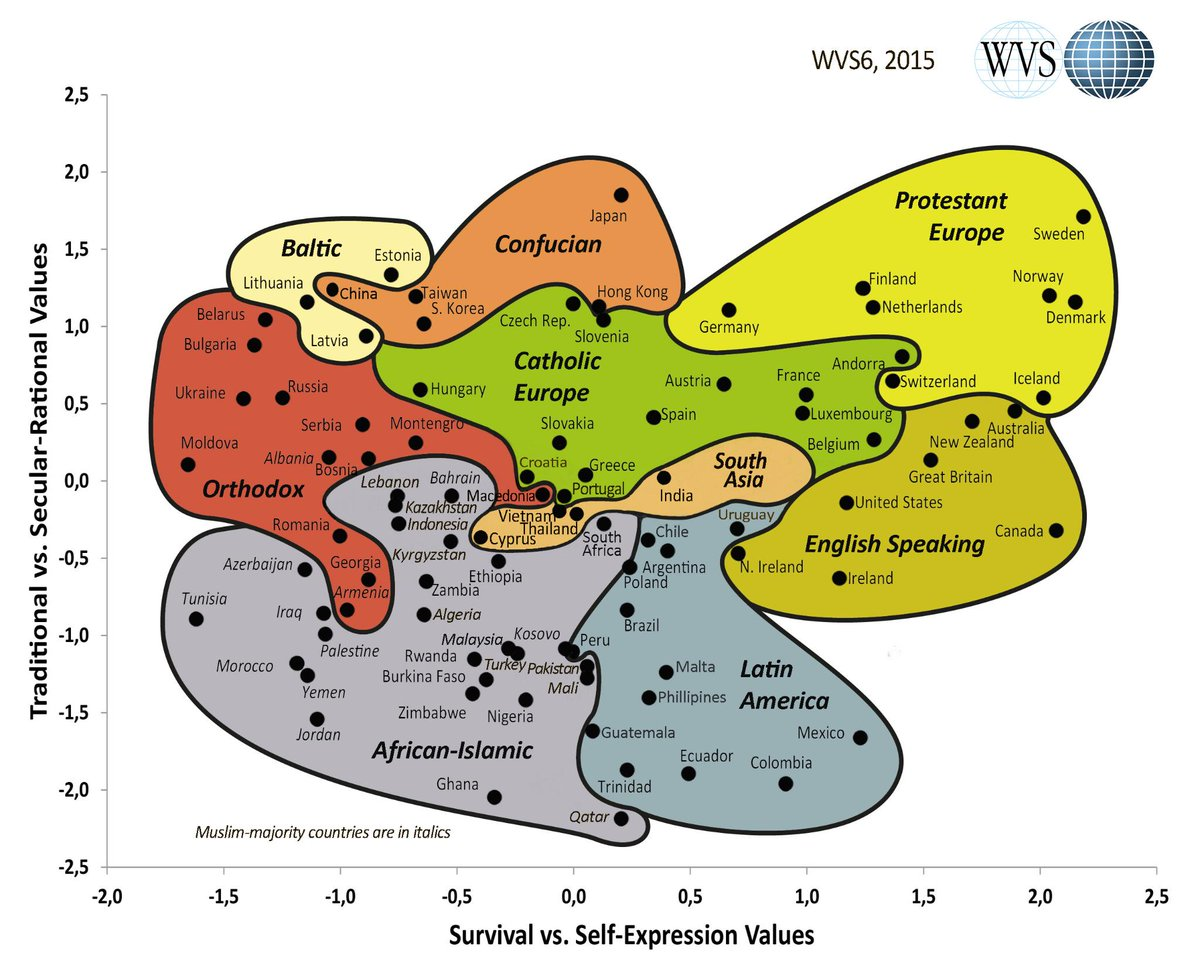 Amazing graph based on #WVS data: Welzel-Inglehart Cultural Map 2015. https://t.co/FC2JghsFke via @ValuesStudies