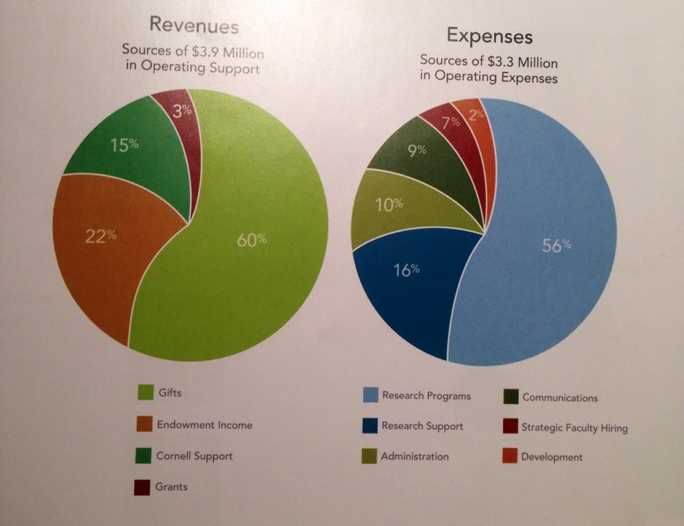 Alberto Cairo On Twitter One Pie Chart Is Bad Enough Several Of