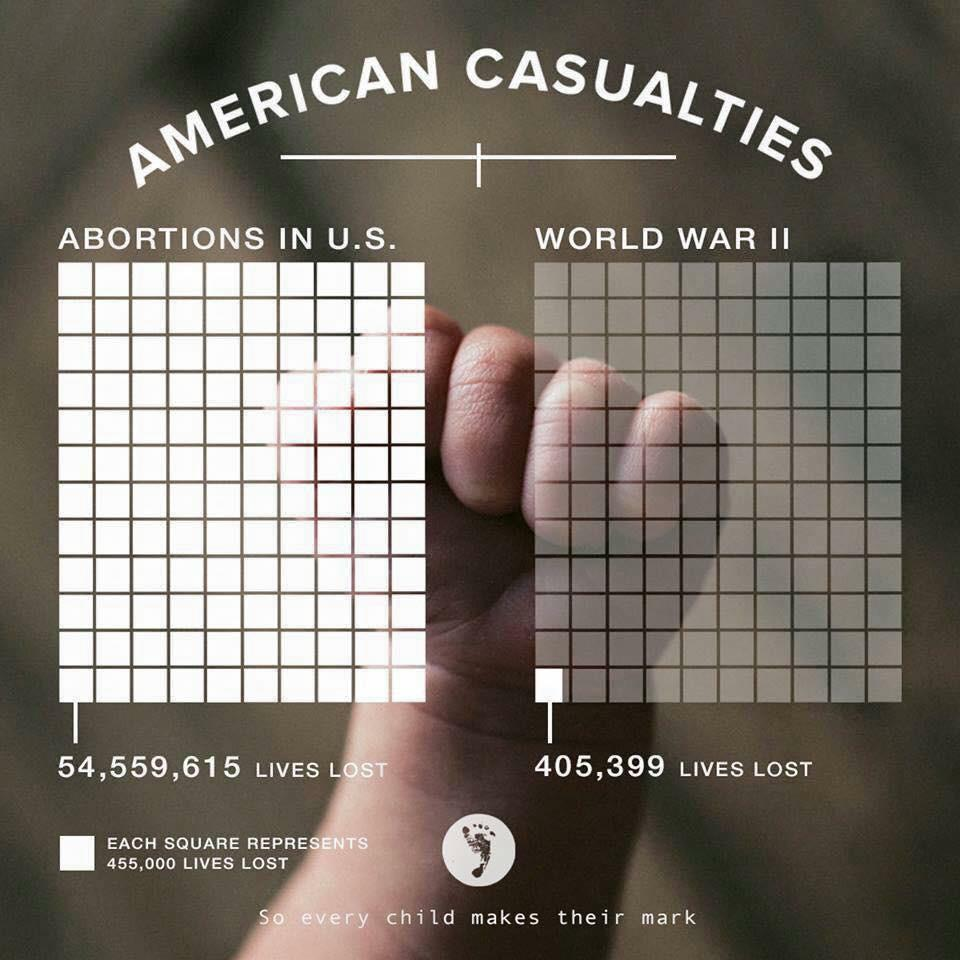 Let the truth of this graphic sink in, then pray for an end to the madness called abortion. http://t.co/hobxAjK8jk