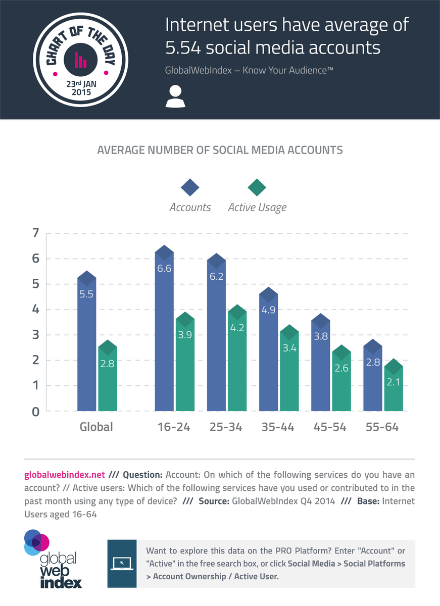 The average user has 5.54 social media accounts http://t.co/x3qAoBQVZS via @Globalwebindex http://t.co/LFeq2J3i5T