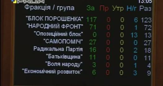 Мы обращаемся к международным институтам, чтобы они начали процедуру признания России агрессором, - Парубий - Цензор.НЕТ 2793