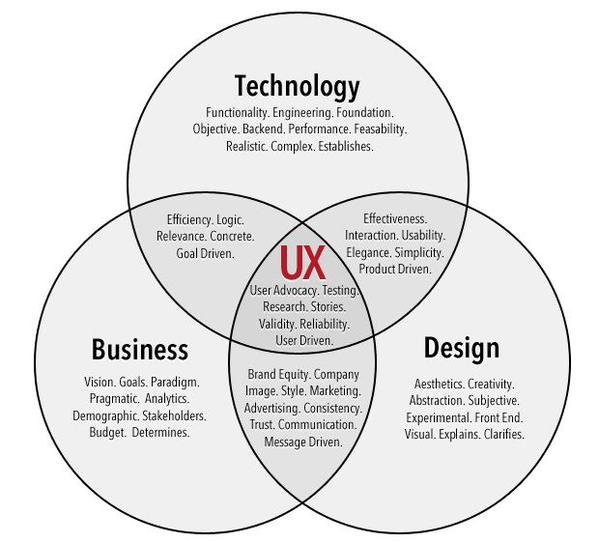 Wen Dombrowski Md Mba On Twitter What Is Ux User Experience Biz