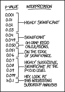 xkcd on P-value significance