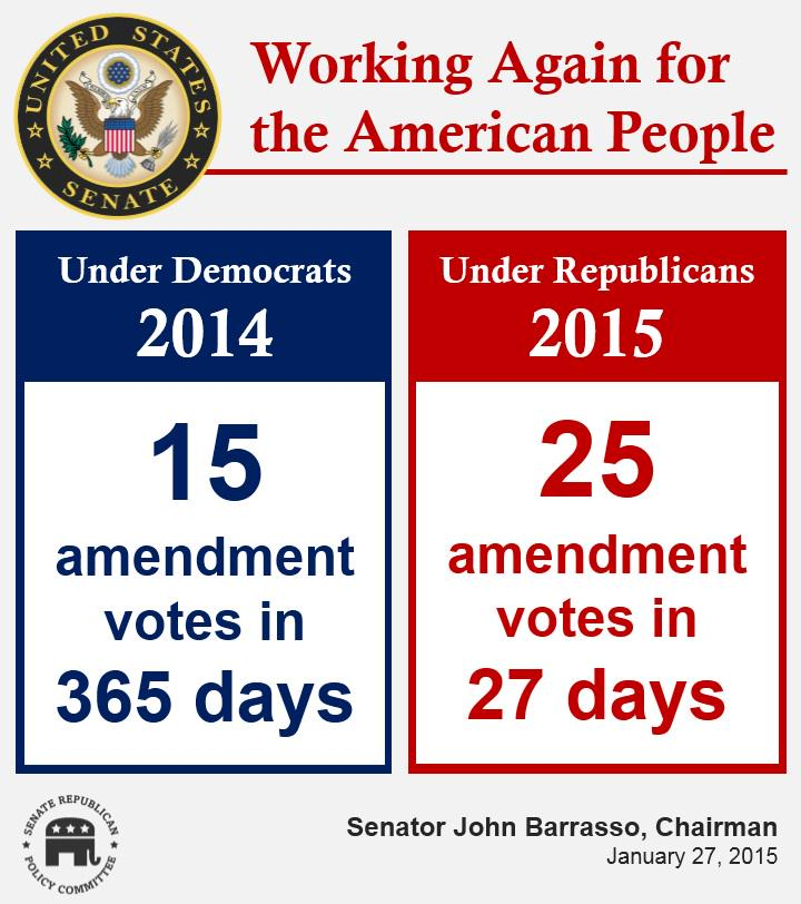 Under Republican leadership, the Senate is working again for the American people. http://t.co/yrsXEwgdX4