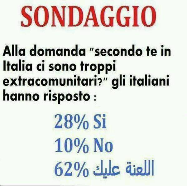 risposta degli italiani: 28% Sì, 10% No, 68% (scritta in arabo)
