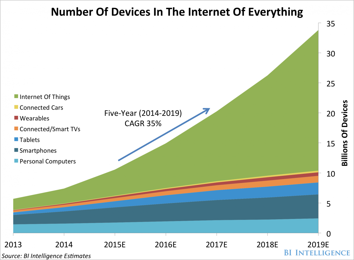 Number of Devices on The Internet of Everything http://t.co/ncbj4qSnho