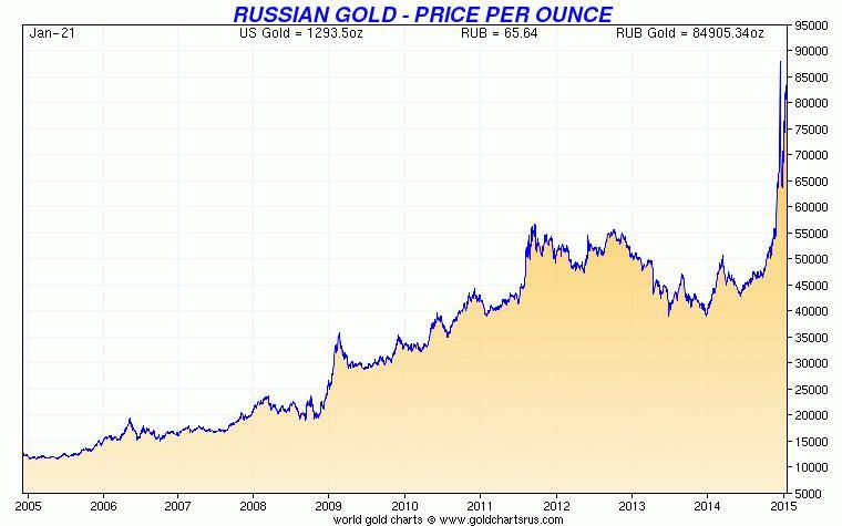 Пять доводов в пользу покупки золота