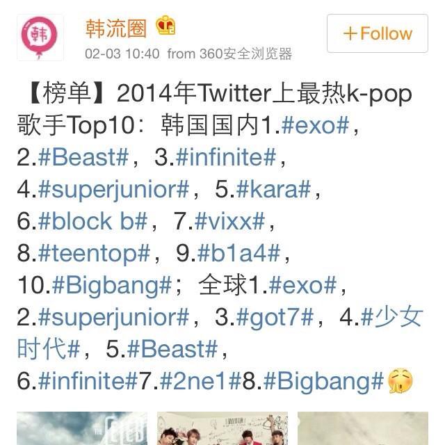 """ <2014 Hottest K-pop Artists on Twitter> Korea: #1EXO #2BEAST #3INFINITE Global: #1EXO #2SUJU #3GOT7  cr.pic  -ctto-"""