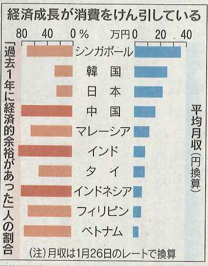 大卒20代平均月収 シンガポール36万円 韓国25万円 日本22万円 中国16万円