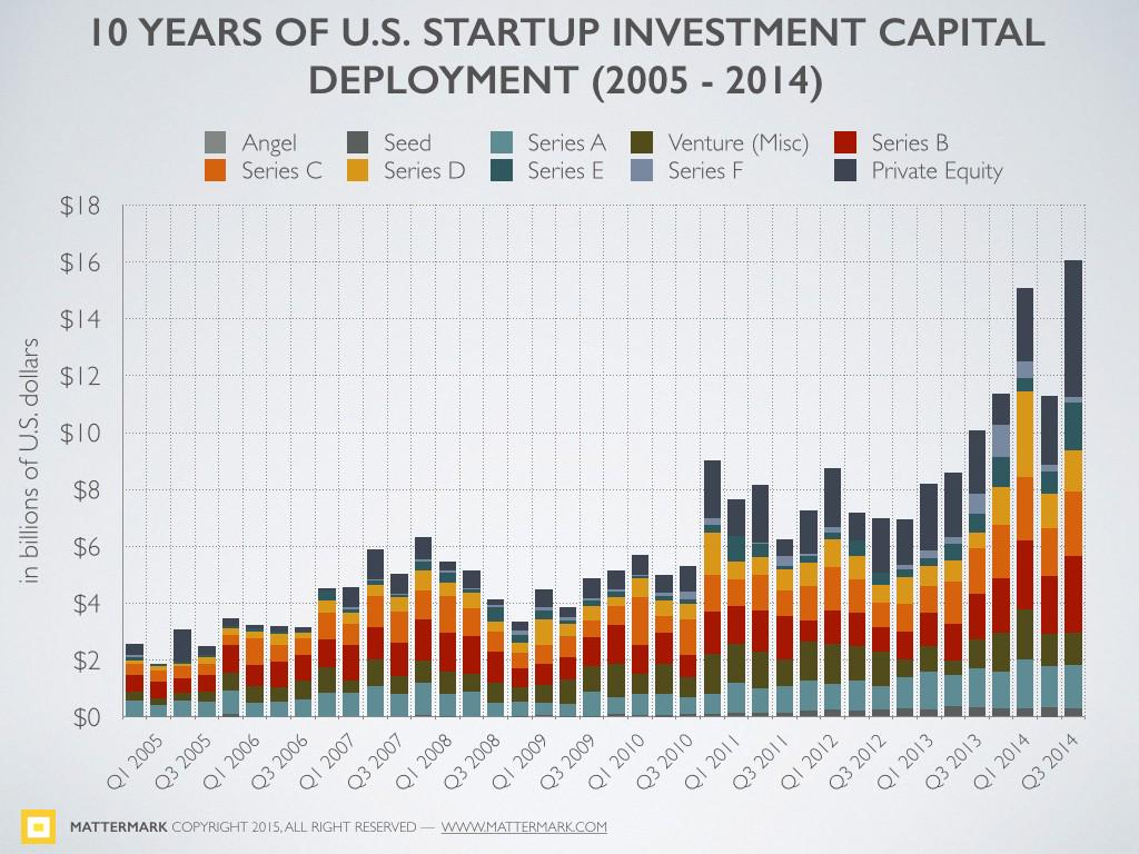 Q4 2014 Startup Investment at Highest Point In 10 Years via @Mattermark http://t.co/VvUPuaUlBu http://t.co/zYYHpaL8hc